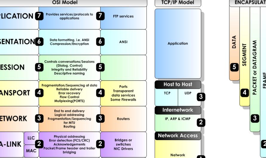 Architettura di rete secondo il modello iso/osi
