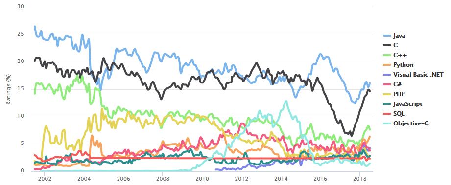 Quali sono i linguaggi artificiali di programmazione più utilizzati?